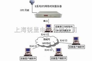 NTP网络对时仪,服务器时间同步,GPS网络时钟源