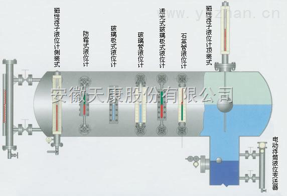 UHZ-518/517磁翻柱液位计