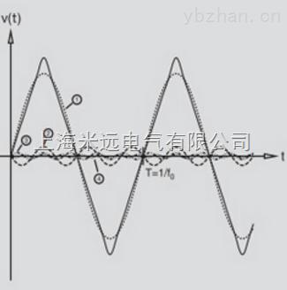 TPI-9070-振动频谱分析仪