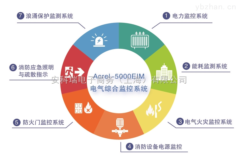 安科瑞Acrel-5000EIM 电气综合监控系统