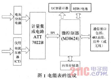 基于dlms/cosem协议的智能电表设计