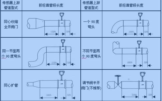 涡街流量计的上游应尽量避免安装调节阀或半开阀门