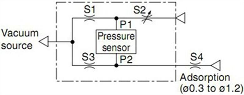 真空压力开关,深圳真空压力开关厂家,首选天友,免费热线:400-6825-686侯S。 东莞市天友机电设备有限公司是一家集科研、开发、设计、生产、销售、服务为一体的企业。公司主销产品有:真空发生器、真空吸盘、过滤器、电磁阀、气缸、油压缓冲器、接头及PU气管。领先的品质源于制造工艺的先进,为此公司不惜巨资投入,不仅在硬件件上保持先进设备基础,公司还在不断的吸收技术精英,组成技术科研队伍,充分利用技术优势不断开发新产品,新工艺,确保新产品能满足社会不断发展的技术要求,优化产业结构,促进本公司产品的领先优势。