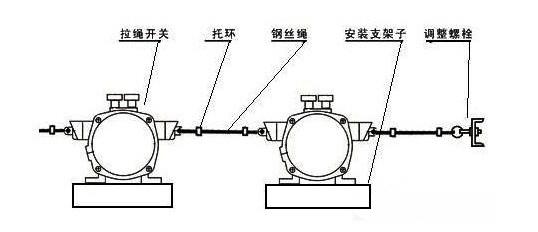 klt2-Ⅱ双向平衡拉绳开关(上海永上开关厂)