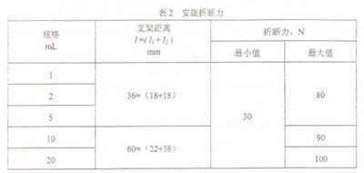 安瓿折断力测定仪标准规定数据
