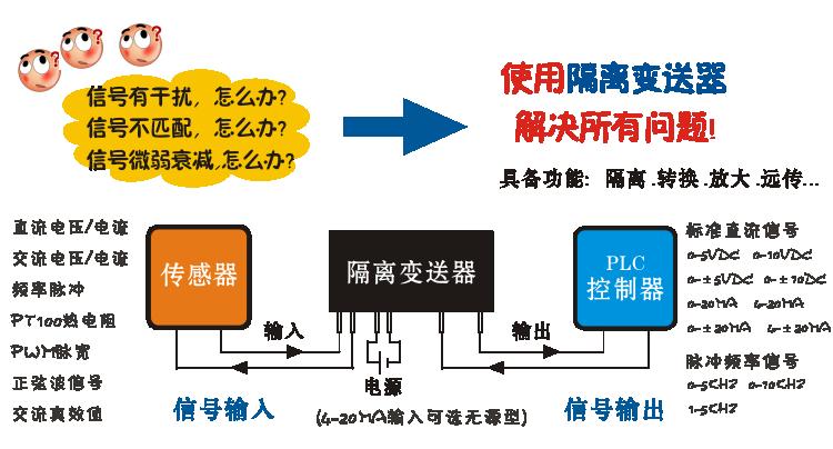 称重传感器信号变送 ,前置放大,电桥等电路配置电源方便采集信号,plc