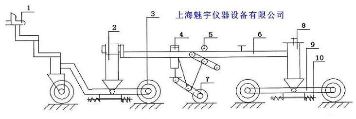 机械部分由下列部分组成: 1、牵引部分:由连接插头与拉杆组成,通过螺母与前桥相连; 2、前桥: 3、车轮:同八个充气轮胎形成的摩托车轮通过前后架构构成; 4、位移传感器:无接触电容式位移测量系统; 5、锁止机构: 6、主架:包括伸缩方管、导向结构、后架等; 7、测量轮:由加压弹簧及提升机构、橡胶轮、距离传感器组成; 8、后桥: 9、轮架: 10、减震机构。 电充部分 本仪器电器部分是以51系列微处理为核心外加地址锁寸器、32K数据存储器、程序存储器等电路组成; 由于单片机本身是按工业测试环境要求设计的,