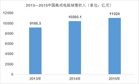 中国传动网 新闻首页 行业动态 中国集成电路未来如何做大做强?