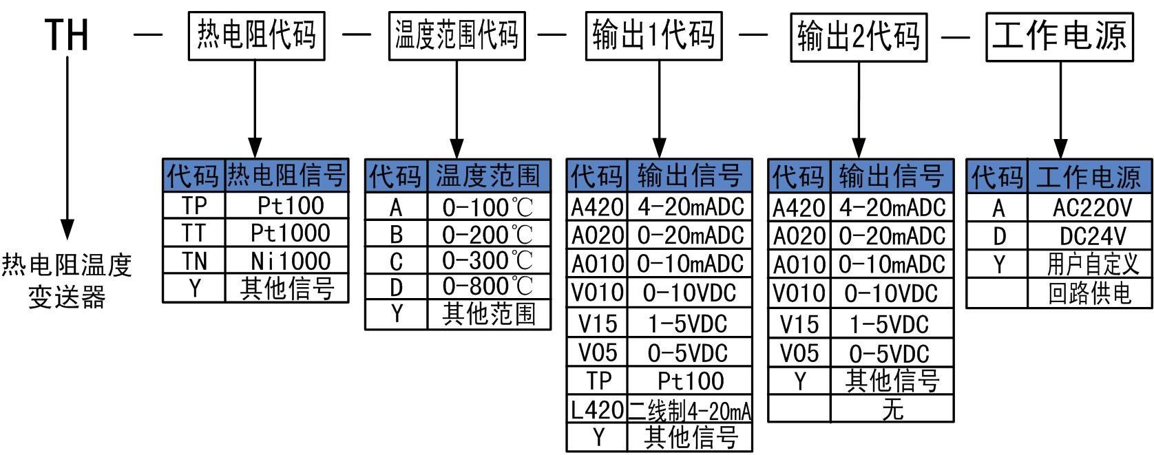 温度变送器的校验接线和校验方法,通过接线图完整地展示了二种温度变